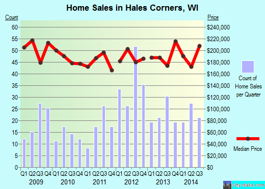 Hales Corners,WI real estate house value index trend