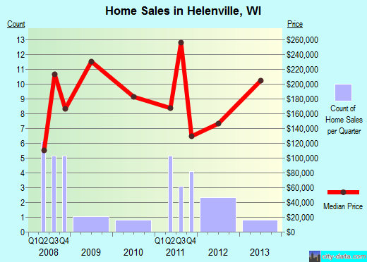 Helenville,WI real estate house value index trend