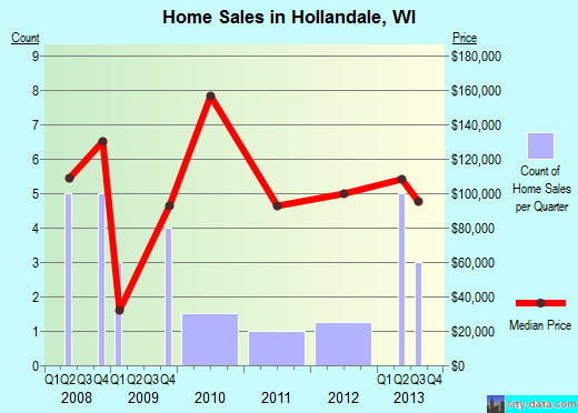 Hollandale,WI real estate house value index trend