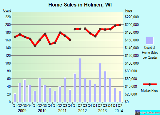 Holmen,WI index of house prices