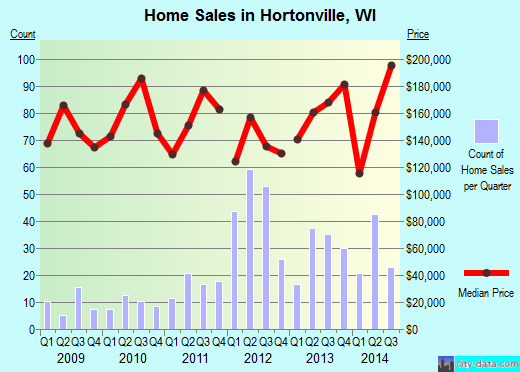 Hortonville,WI real estate house value index trend