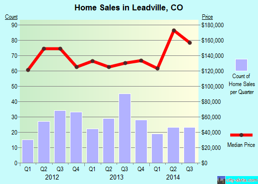 Leadville,CO real estate house value index trend