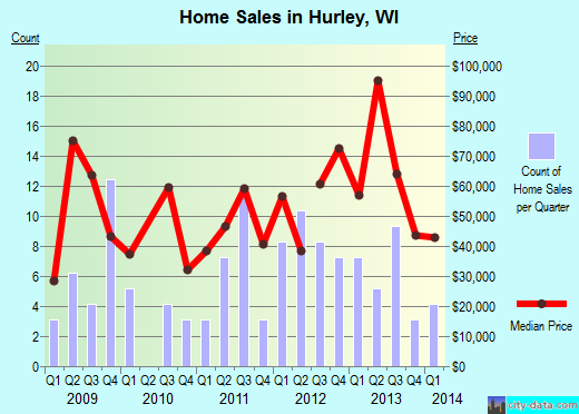 Hurley,WI real estate house value index trend
