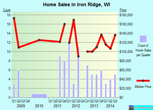 Iron Ridge,WI real estate house value index trend