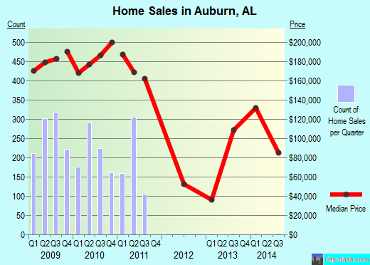 Auburn,AL real estate house value index trend
