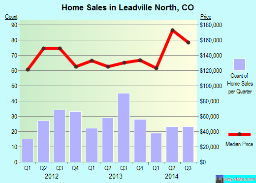 Leadville North,CO real estate house value index trend