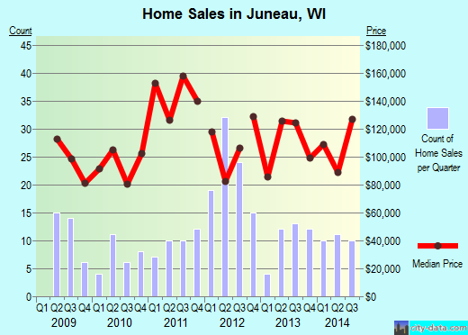Juneau,WI real estate house value index trend