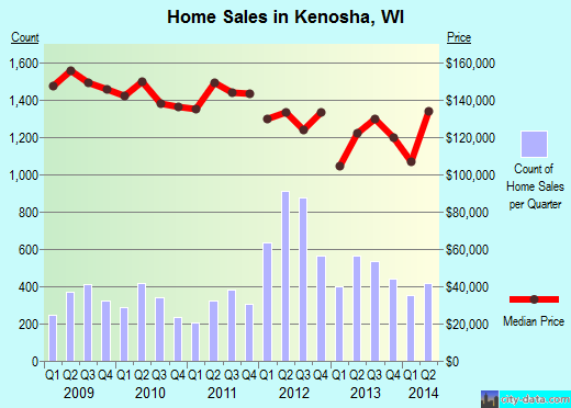 Kenosha,WI real estate house value index trend