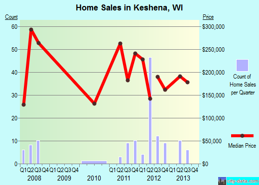 Keshena,WI real estate house value index trend