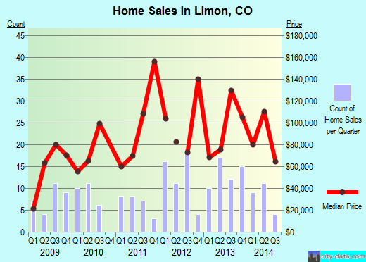 Limon,CO real estate house value index trend