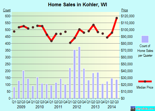 Kohler,WI real estate house value index trend