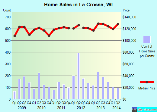 La Crosse, WI index of house prices