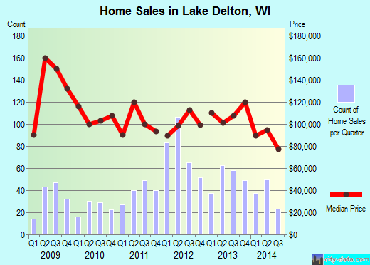Lake Delton,WI real estate house value index trend