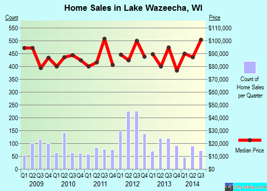 Lake Wazeecha,WI real estate house value index trend