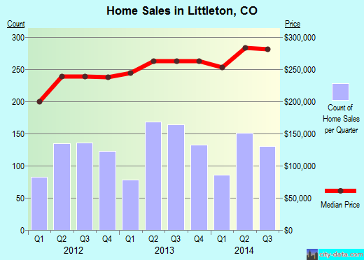 Littleton,CO real estate house value index trend