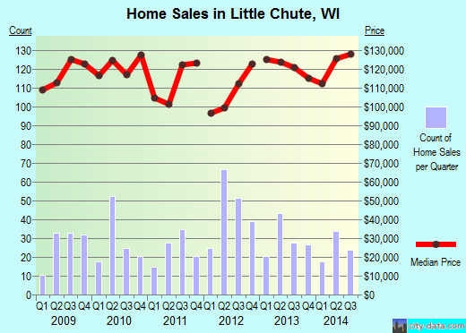 Little Chute,WI real estate house value index trend