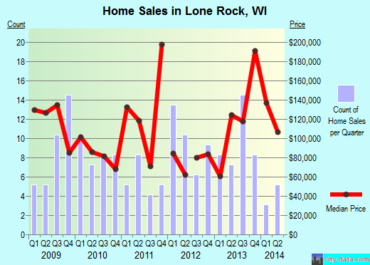 Lone Rock,WI real estate house value index trend