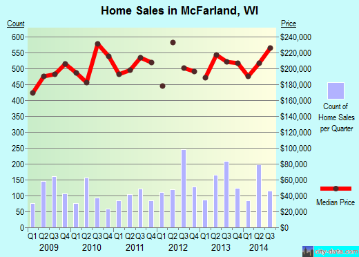 McFarland,WI real estate house value index trend