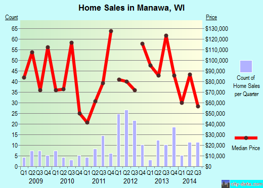 Manawa,WI real estate house value index trend