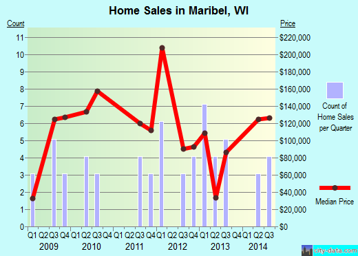 Maribel,WI real estate house value index trend