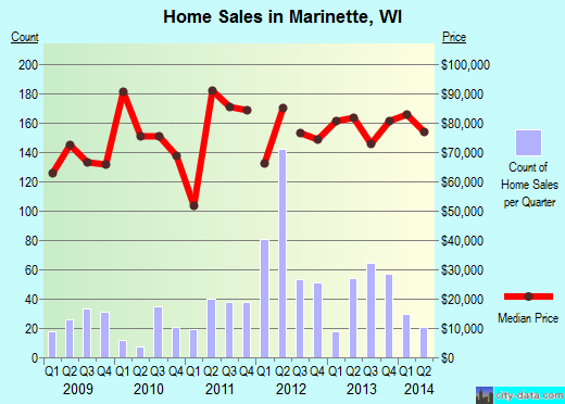 Marinette,WI real estate house value index trend