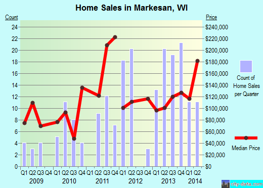 Markesan,WI real estate house value index trend