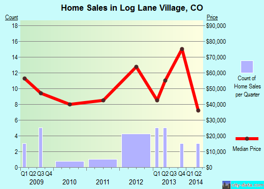Log Lane Village,CO real estate house value index trend