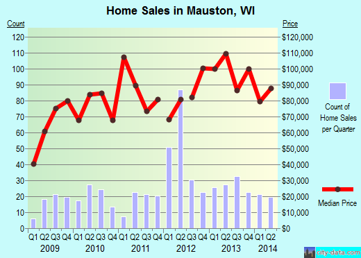 Mauston,WI real estate house value index trend