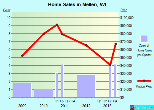 Mellen,WI index of house prices