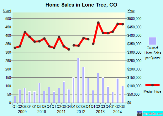 Lone Tree,CO real estate house value index trend