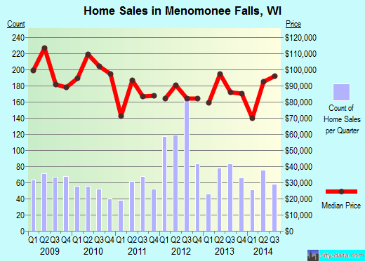 Menomonee Falls,WI real estate house value index trend