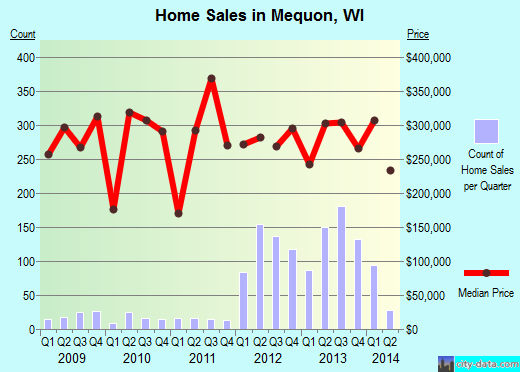 Mequon,WI real estate house value index trend
