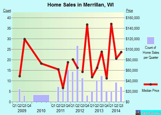 Merrillan,WI real estate house value index trend