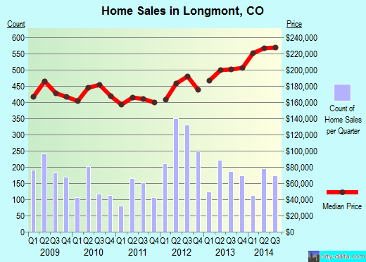 Longmont,CO real estate house value index trend