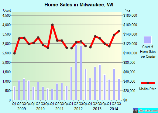 Milwaukee,WI real estate house value index trend