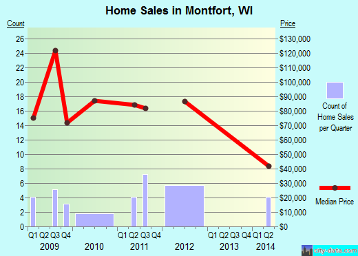 Montfort,WI index of house prices