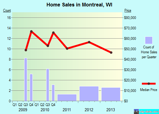 Montreal,WI real estate house value index trend