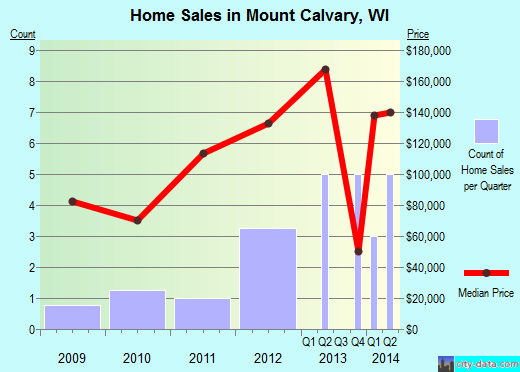 Mount Calvary,WI real estate house value index trend