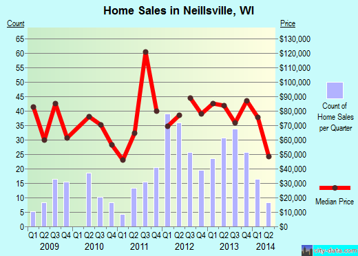 Neillsville,WI real estate house value index trend