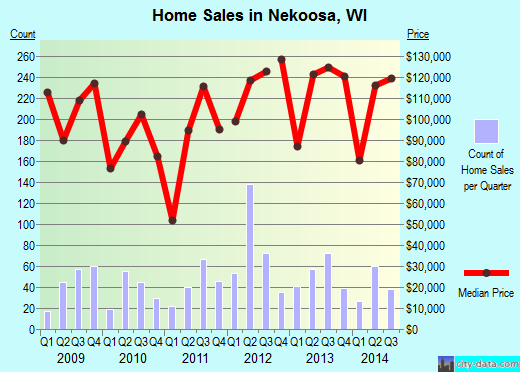 Nekoosa,WI real estate house value index trend