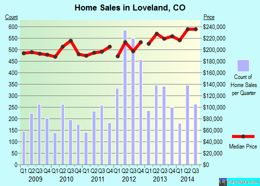 Loveland,CO real estate house value index trend