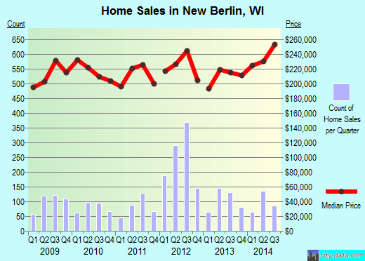 New Berlin,WI index of house prices