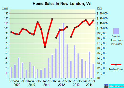 New London,WI index of house prices