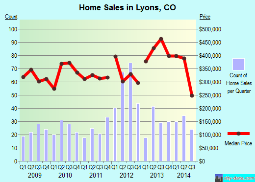 Lyons,CO real estate house value index trend
