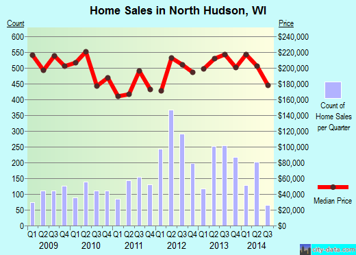 North Hudson,WI real estate house value index trend