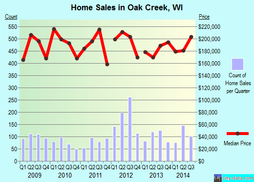 Oak Creek,WI real estate house value index trend