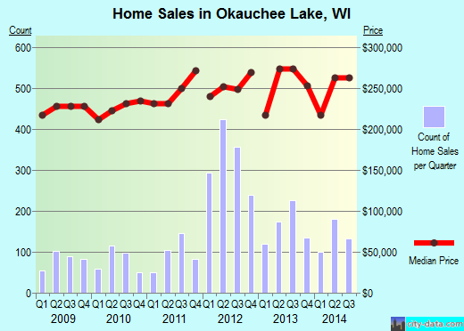 Okauchee Lake,WI real estate house value index trend