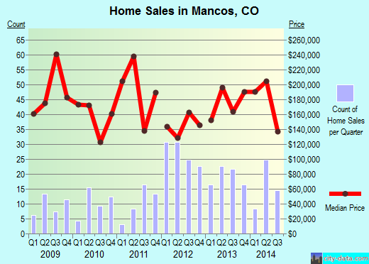 Mancos,CO real estate house value index trend
