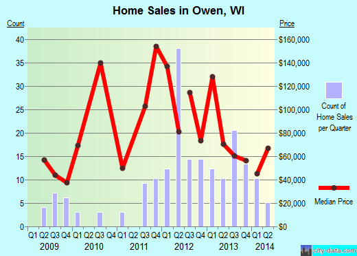 Owen,WI real estate house value index trend