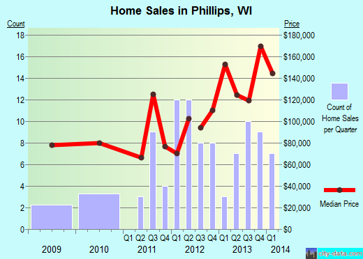 Phillips,WI real estate house value index trend